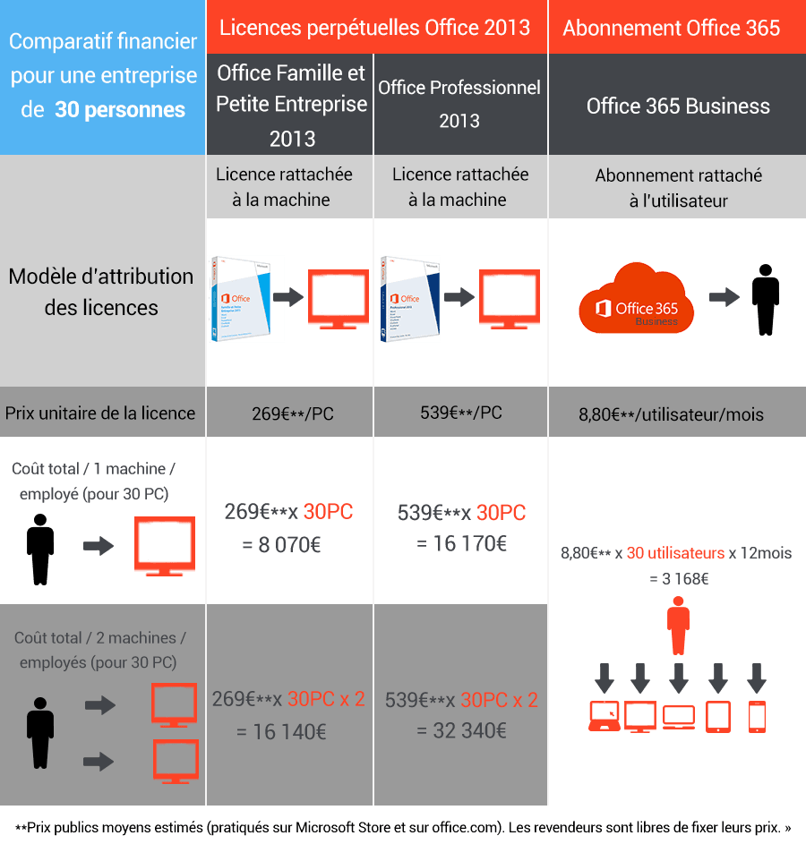 Comparatif financier Office 365