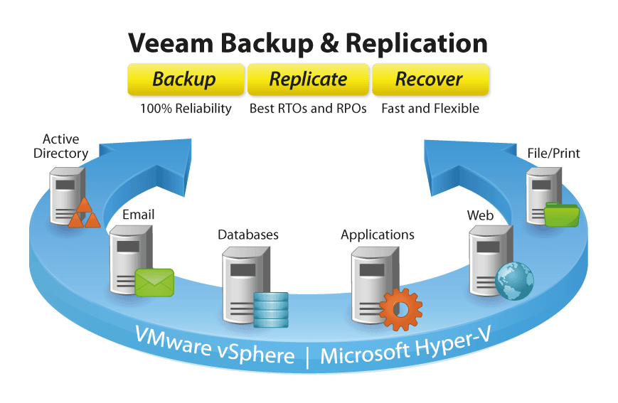 veeam-backup-replication-vmware