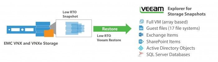 veeam-backup-replication